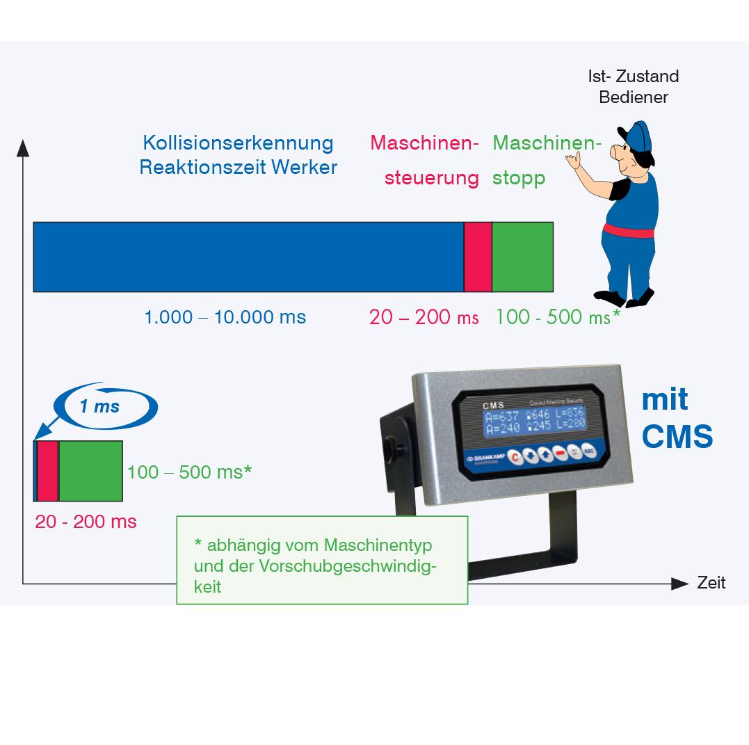 Brankamp Marposs CMS Kollisionsüberwachung Kollisionsschutz Maschinenschutz Spindelschutz